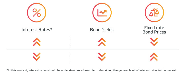 Are there any risks in bond trading?